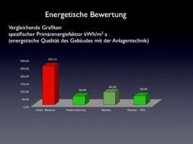Primärenergiefaktor - 30 % besser als im Neubau